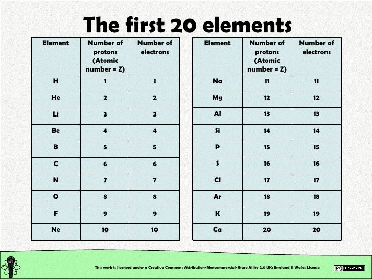 5 periodic table of the elements quizlet of table the quizlet of quizlet table elements periodic the atomic 20 1 elements mass of urtaz Image collections