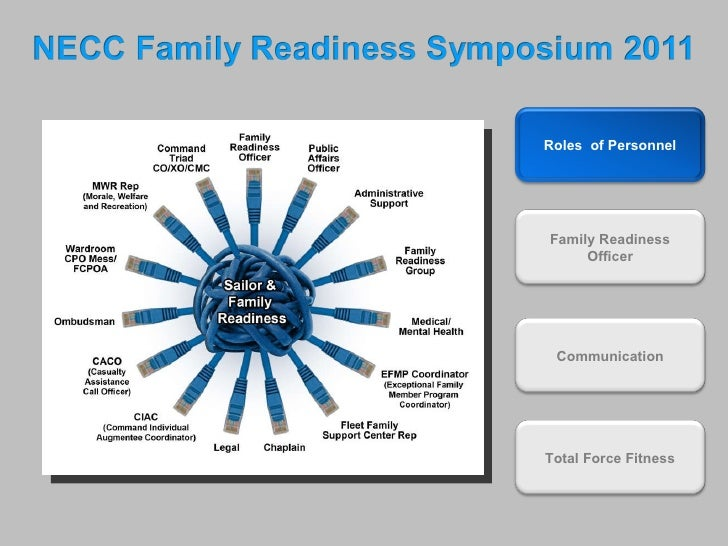 Roles  of Personnel Family Readiness Officer Communication Total Force Fitness