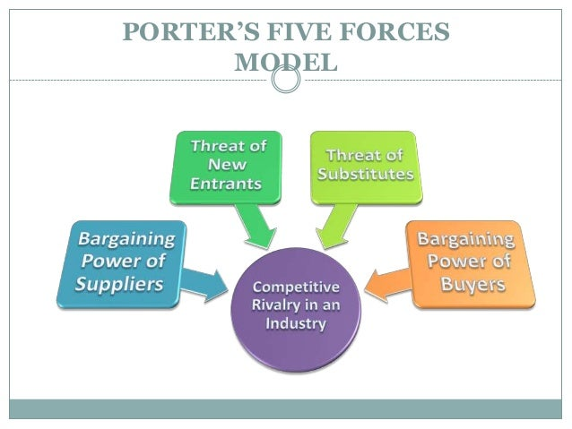 amway porters five force model