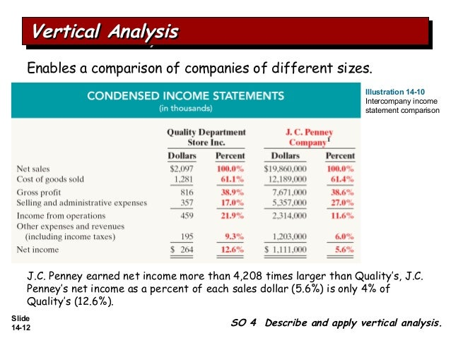 financial statement analysis of abf