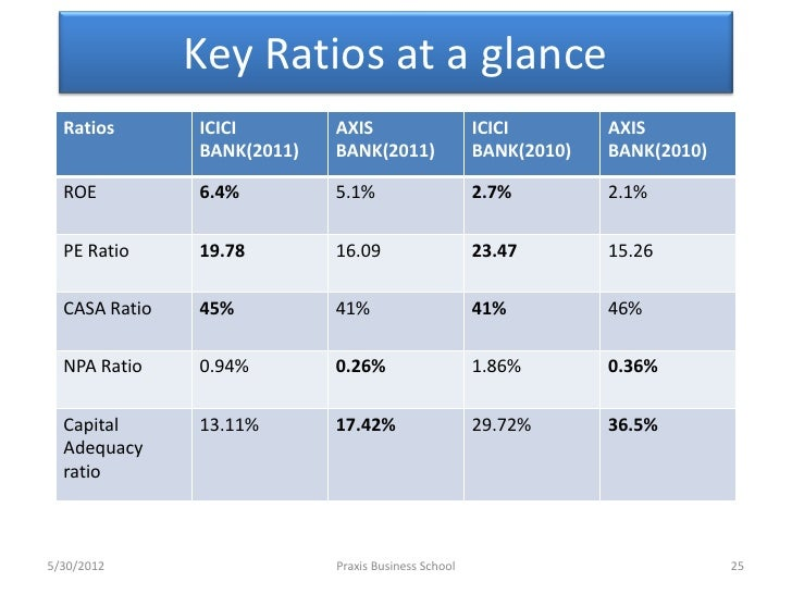suggestion for icici financial ratio analysis
