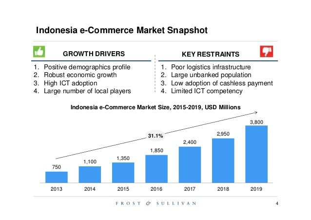 Report On Finance, Commerce, Industry-Indonesia - image 3