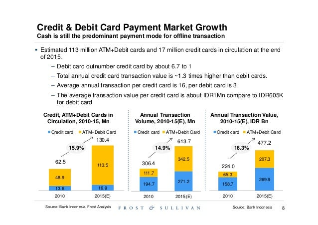 gaming credit markets outlook 2016