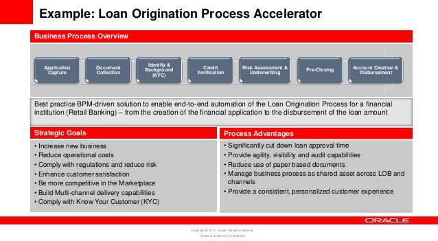 Lending Data Flow Diagram And Loan Research Paper Help Tuessayuogm