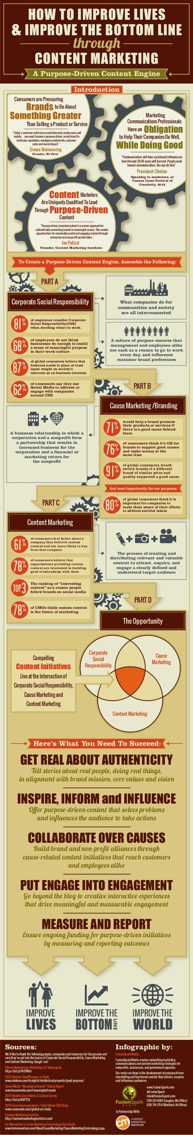 INFOGRAPHIC: Purpose Driven Content Marketing