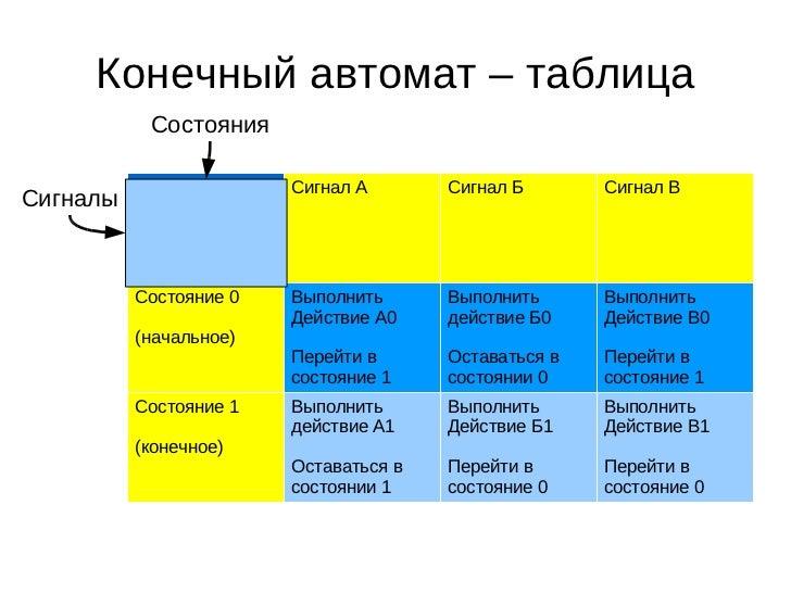 PetrKerzum (Yandex) @ CodeCamp2011