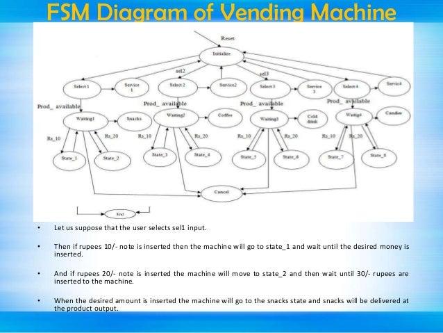 vending machine finite state machine