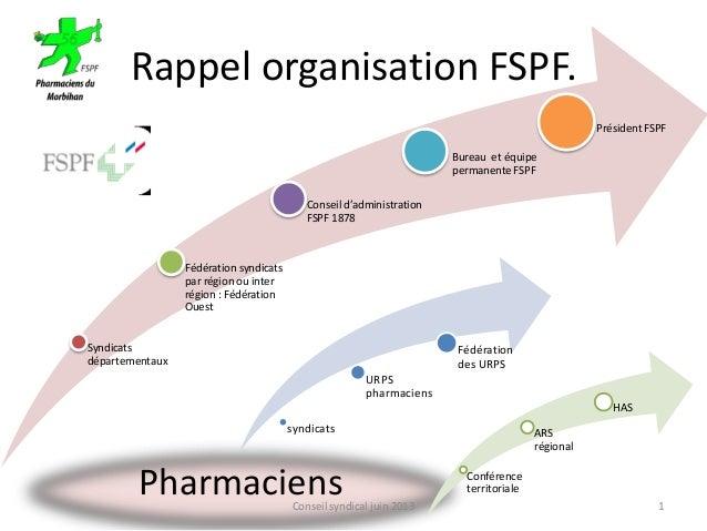 Pharmaciens Rappel organisation FSPF. Syndicats départementaux Fédération syndicats par région ou inter région : Fédératio...