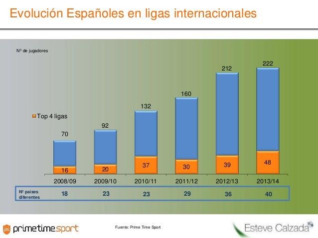 Evolución Españoles en ligas internacionales Nº de jugadores  212  222  160 132 Top 4 ligas 92 70  37  30  39  48  16  200...