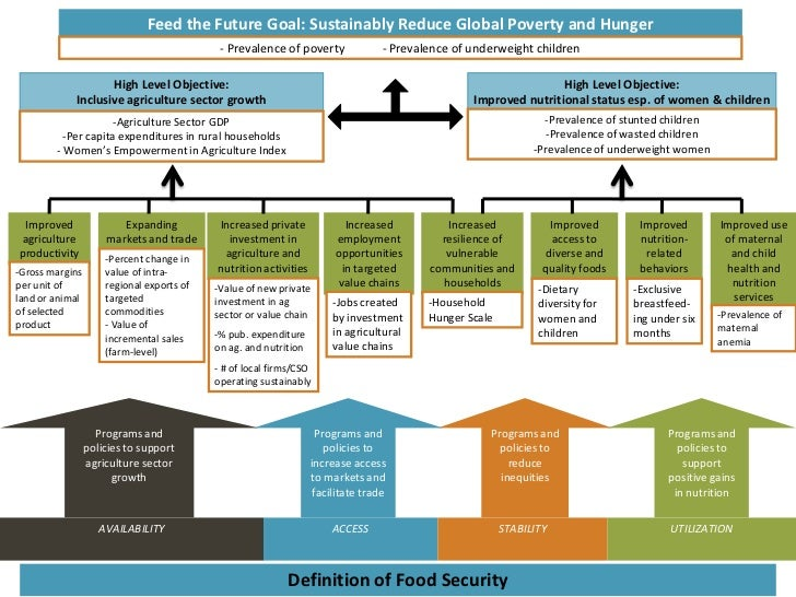 Feed the Future Goal: Sustainably Reduce Global Poverty and Hunger                                            - Prevalence...