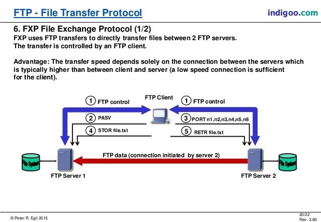 Image Result For File Transfer Protocol