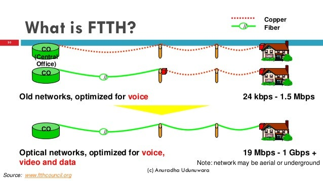 Ftth basics for Architecture ftth