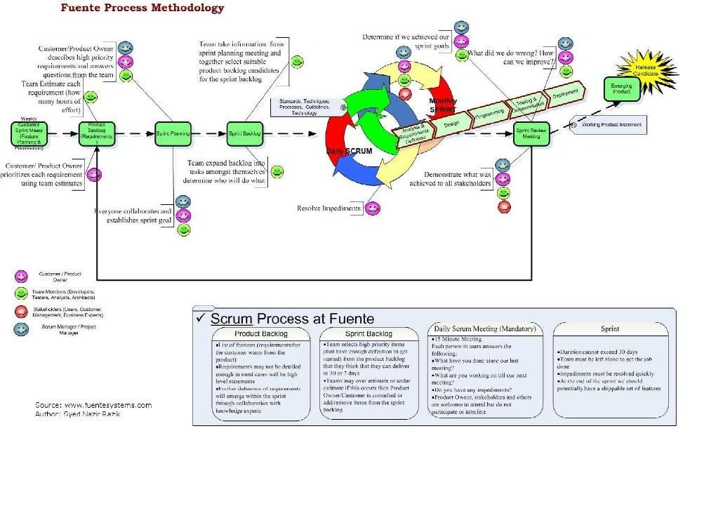 Fuente Scrum Methodology