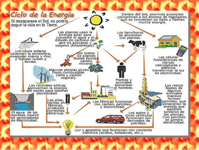 Ciclo de Energia Solar la Energía Solar