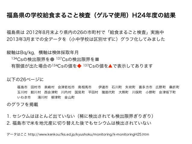 (参考出品)福島県の学校給食まるごと検査(ゲルマ使用) の結果をグラフ化
