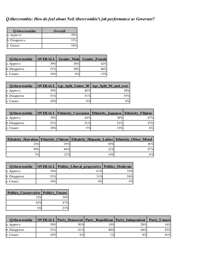 QAbercrombie: How do feel about Neil Abercrombie's job performance as Governor? QAbercrombie  Overall  a. Approve  39%  b....