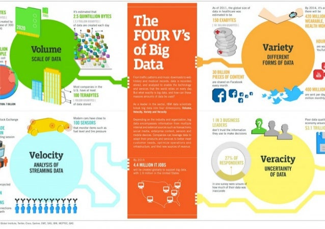 "the four v s of big data As it turns out, data scientists almost always describe ""big data"" as having at least three distinct dimensions: volume, velocity, and variety some then go on to add more vs to the list, to also include—in my case—variability and value."