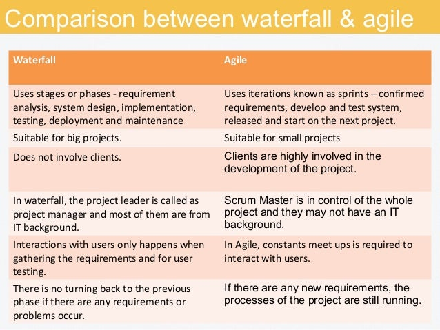 comparison between waterfall model and spiral A comparison between different types of  comparison of sdlc models  most commonly used models for developing systems are waterfall model and spiral model.