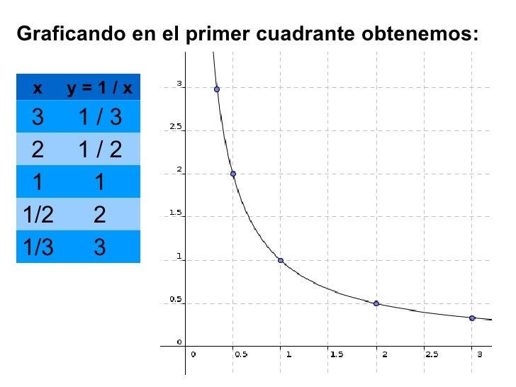 Funcion y = 1 / x