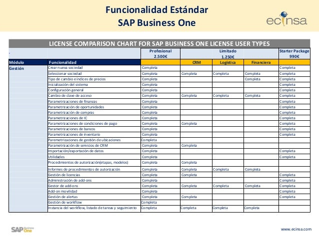 www.ecinsa.comFuncionalidad EstándarSAP Business OneLICENSE COMPARISON CHART FOR SAP BUSINESS ONE LICENSE USER TYPESProfes...