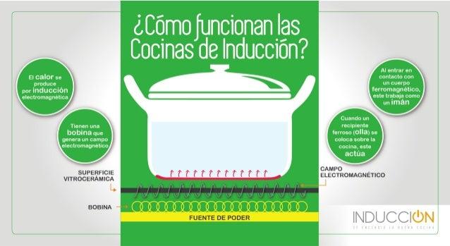 Funcionamiento de cocinas de inducci n - Cocina de induccion ...