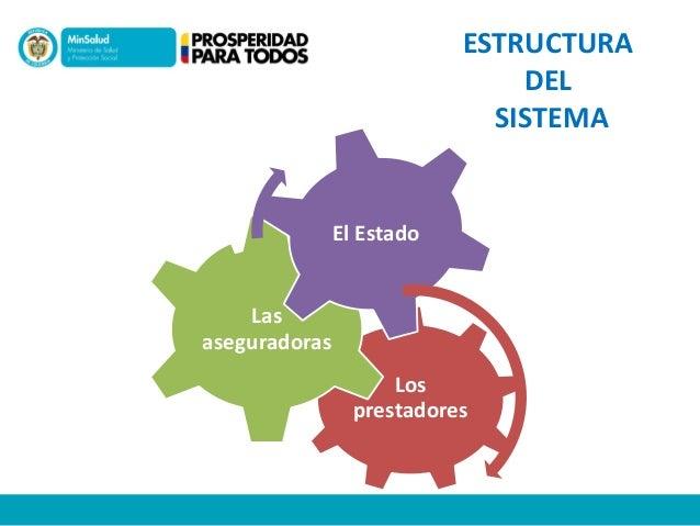 Los prestadores Las aseguradoras El Estado ESTRUCTURA DEL SISTEMA