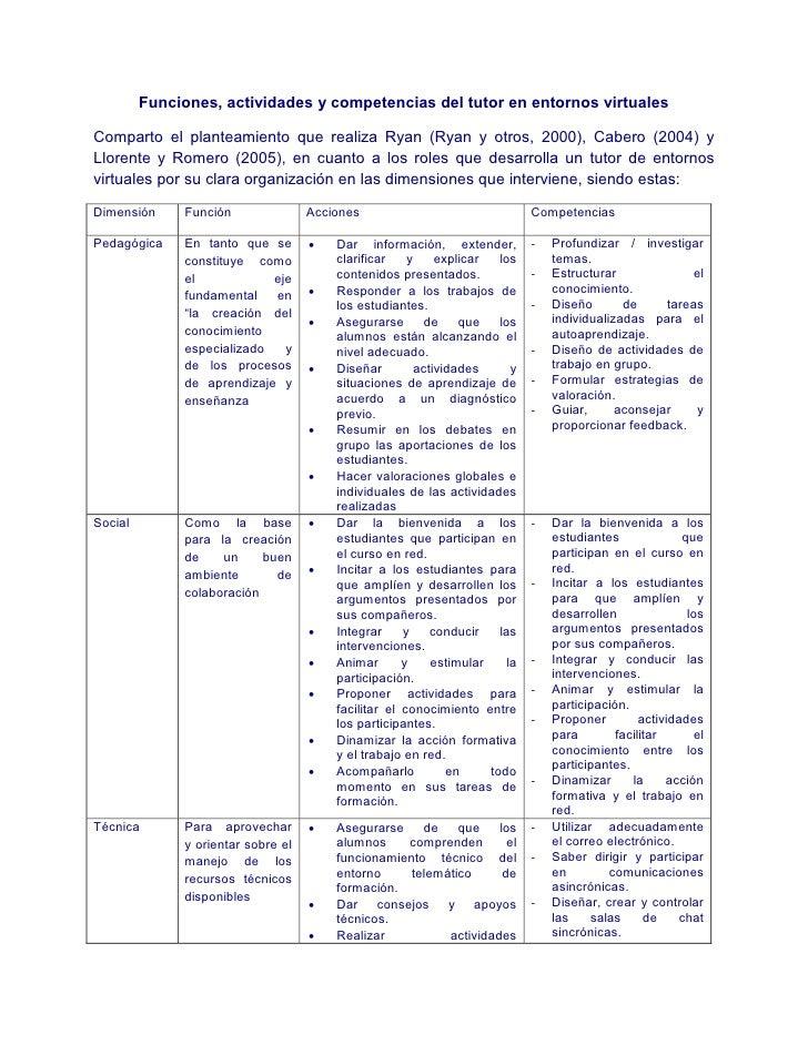 Funciones, actividades y competencias del tutor en entornos virtuales  Comparto el planteamiento que realiza Ryan (Ryan y ...