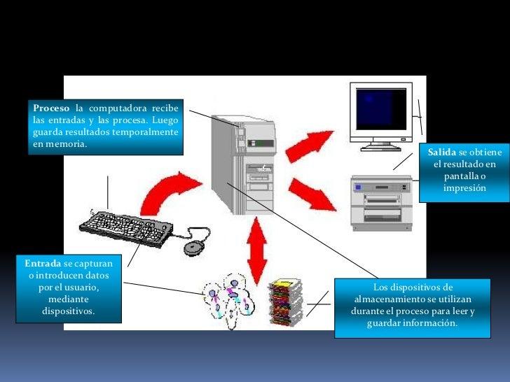 Funciones b sicas de una computadora for Funcion de salida