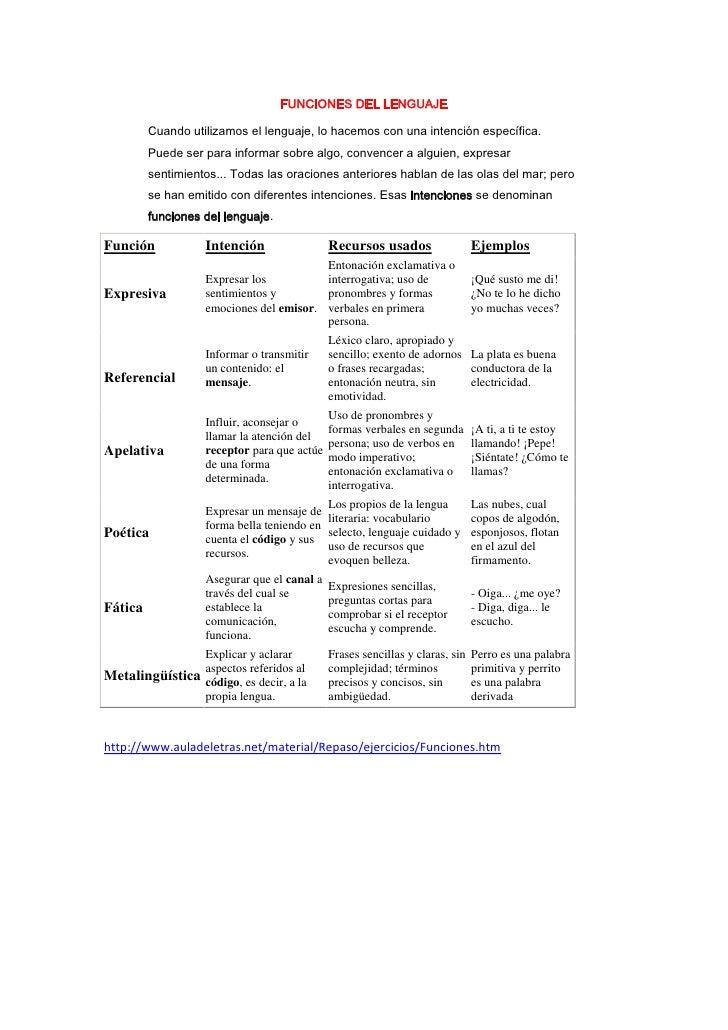 FUNCIONES DEL LENGUAJE<br />Cuando utilizamos el lenguaje, lo hacemos con una intención específica. Puede ser para informa...