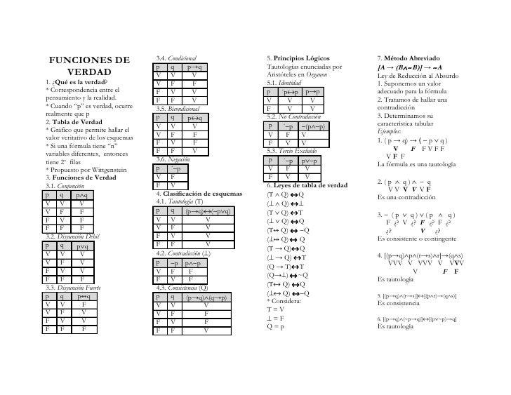 FUNCIONES DE                      3.4. Condicional               5. Principios Lógicos         7. Método Abreviado        ...