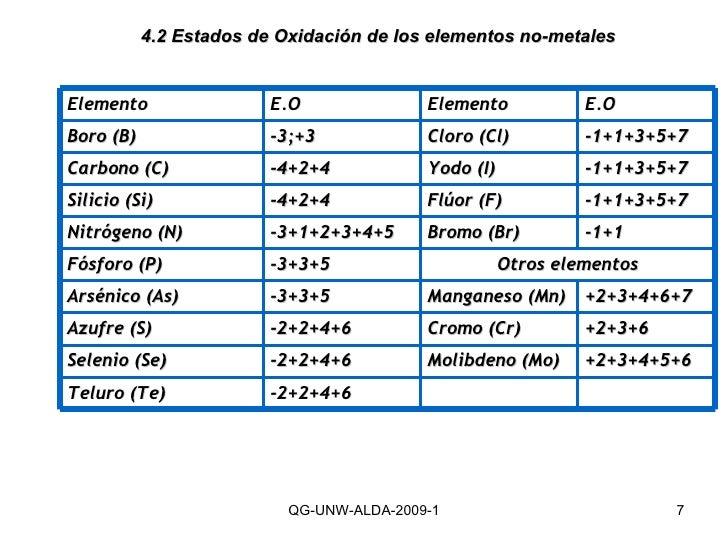 4.2 Estados de Oxidación