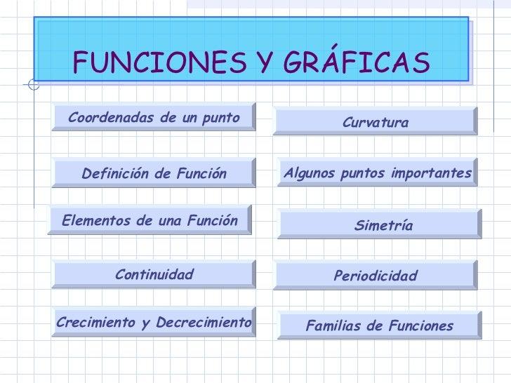 FUNCIONES Y GRÁFICAS Crecimiento y Decrecimiento Continuidad Curvatura  Periodicidad  Simetría Familias de Funciones Algun...