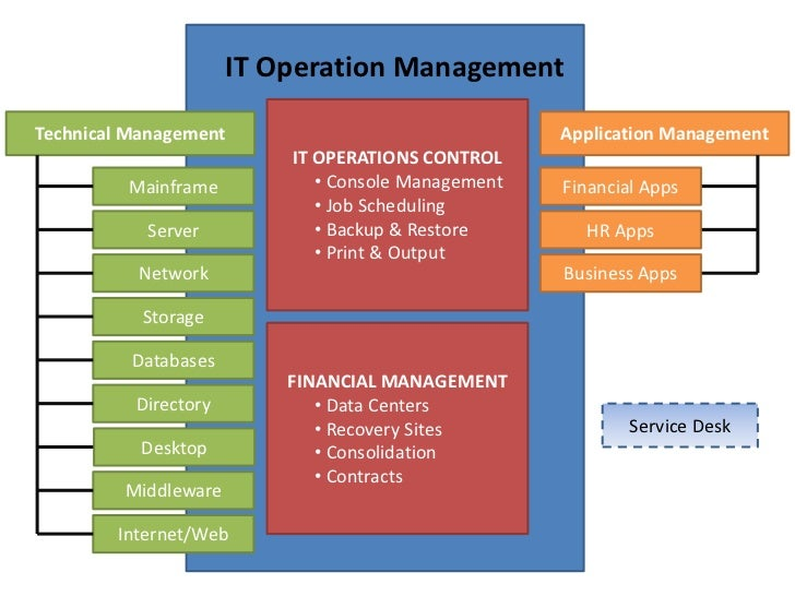 operational management cases