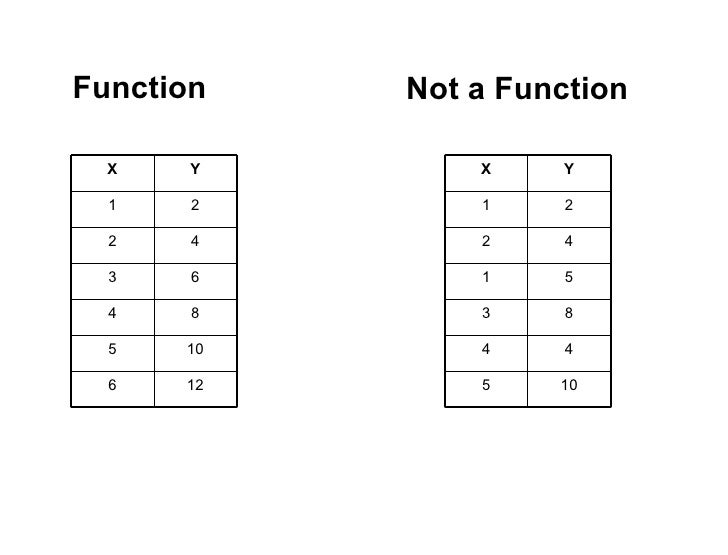 Explains what an input and output table is and what a fun...