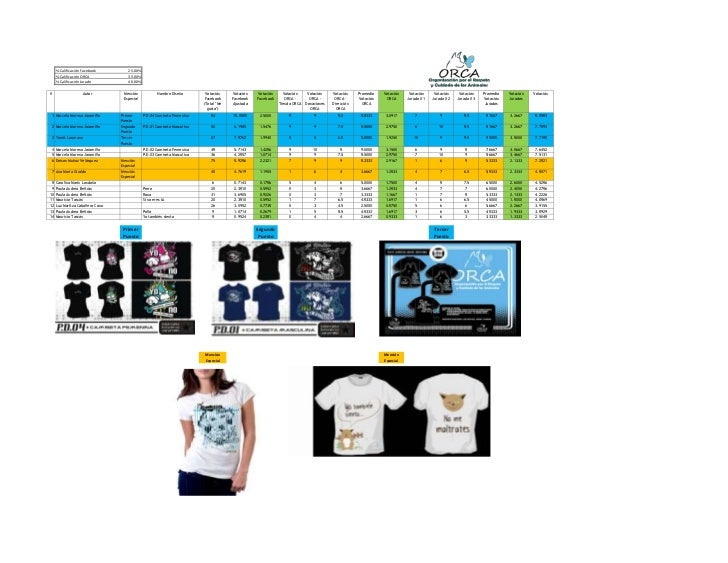 Fundación O.R.C.A. - Resultados concurso Diseña nuestra próxima Colección de camisetas Abril-20112011-04-19 público