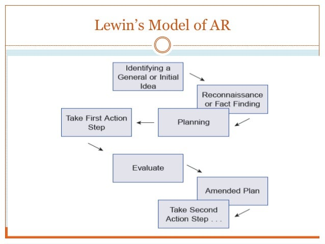 steps implementing od action research model Organizational change: models for successfully model and john kotter's eight steps for leading ability-this is the step where knowledge turns to action.