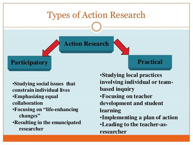 main types of market research Page 3: types of market research barclays began a process that involved both primary and secondary research.