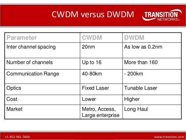cwdm vs dwdm Wdm is a technology that is achieved using a multiplexer to combine wavelengths traveling through different fibers into a single fiber the space between the.