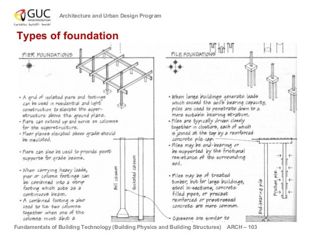 Pics for building foundation types House foundations types