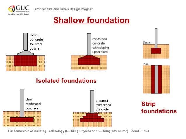 and urban design program shallow foundation isolated foundations strip