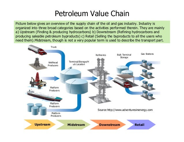 a overview of crude oil market Eu statistics on crude oil and petroleum  oil and petroleum products - a statistical  phptitle=oil_and_petroleum_products_-_a_statistical_overview.