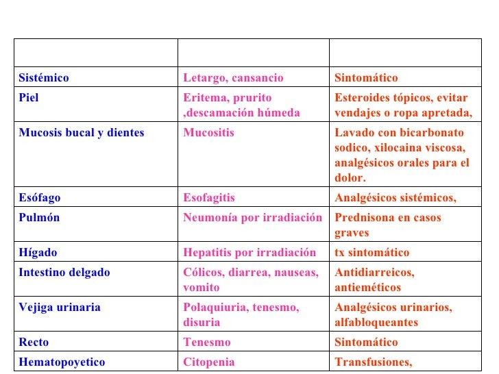 esteroides sistemicos ejemplos
