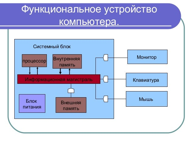 Системный блок процессор