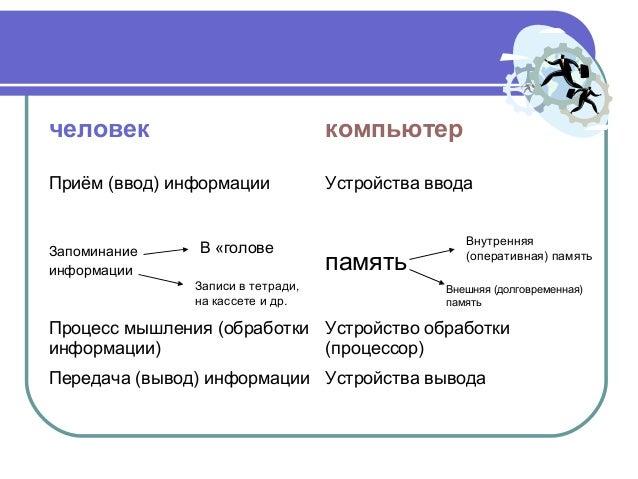 память Процесс мышления