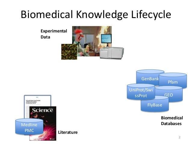 Biology defense? need help...?