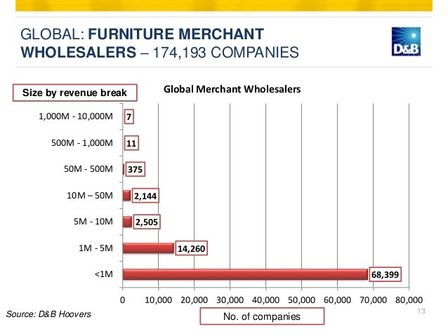Furniture industry vietnam summary global market outlook - Cb industry chair ...