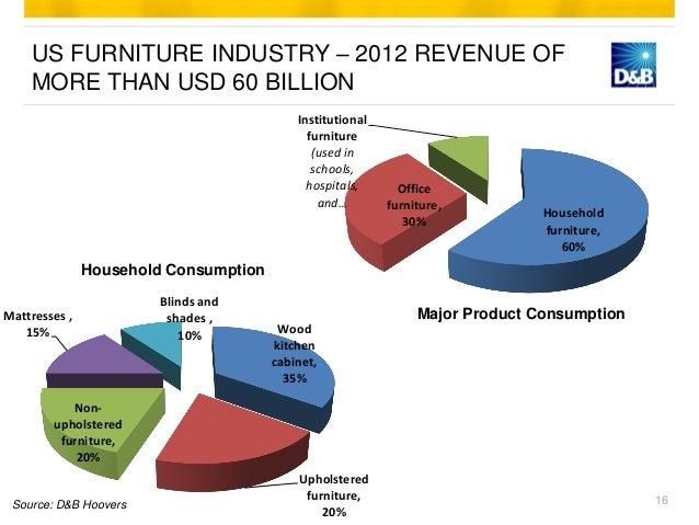 Furniture Industry Vietnam Summary Global Market Outlook