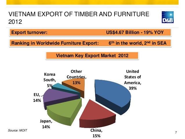 Furniture Industry Vietnam Summary Amp Global Market Outlook