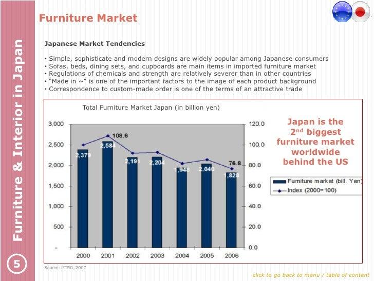 Furniture interior market japan 2009 - Cb industry chair ...