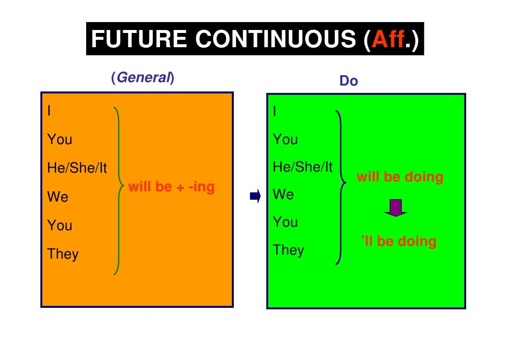 Future Continuous Forms
